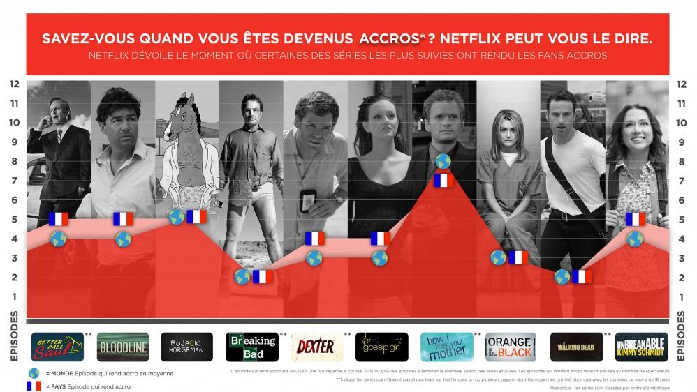 NETFLIX dévoile le moment où certaines séries TV ont rendu les fans accros