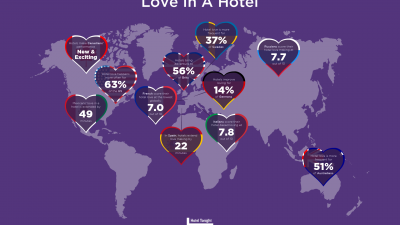 1/4 des Français se considèrent meilleur amant à l'hôtel qu'à la maison